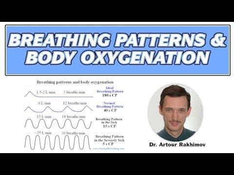 Breathing Patterns and Body Oxygen Test Results (Buteyko Method)