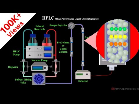 HPLC Chromatography| Animation|
