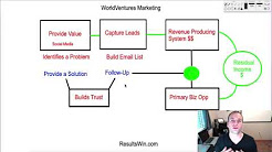 How To Go IMD in WorldVentures Using Online Marketing