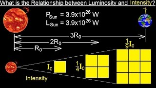 Astronomy - Ch. 17: The Nature of Stars (10 of 37) Relationship Between Intensity and Luminosity