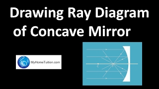 SPM Physics-Drawing Ray Diagram of Concave Mirror