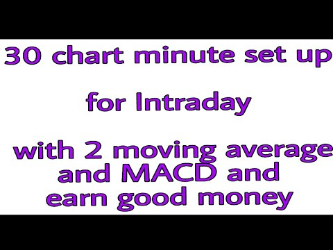 30 Minute Set Up For Intraday Setup With 2 Moving Average