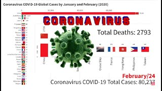 Coronavirus COVID-19 Global Cases by January and February (2020)