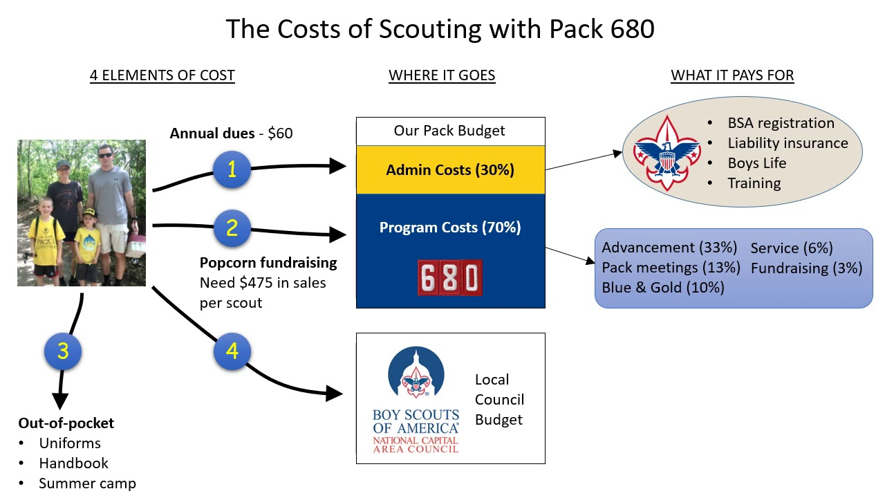 The cost of scouting with Pack 680 in 2019