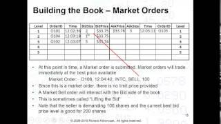 Limit Order Books