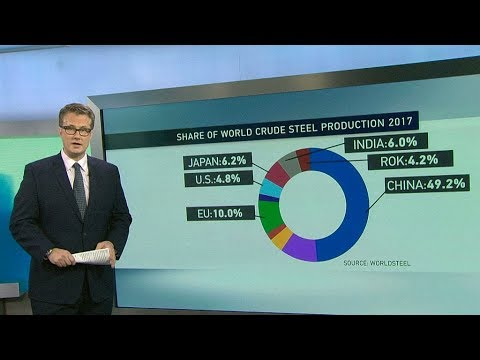 Global steel exports: Who exports what to where