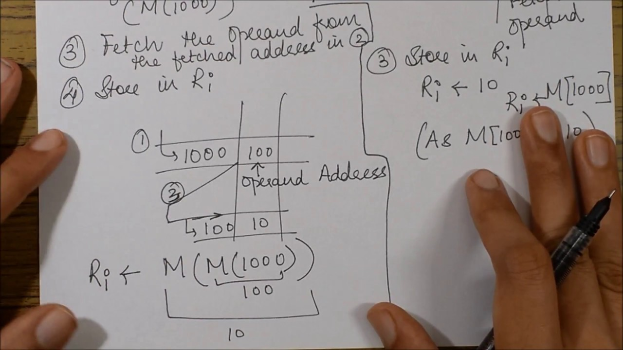 DIFFERENCE BETWEEN DIRECT & INDIRECT ADDRESSING MODE: Example