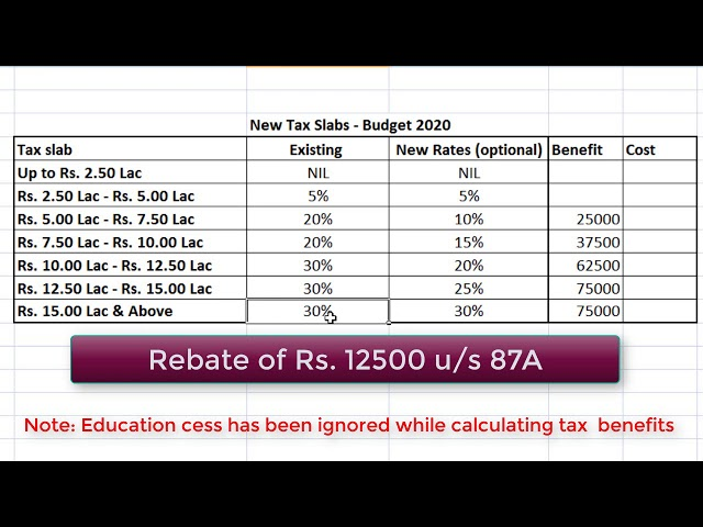 Budget 2020 | New Income Tax Rates | New Income tax slabs | Income tax calculation 2020-21