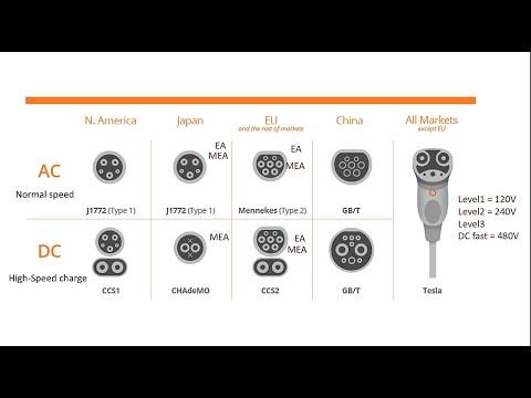 รถไฟฟ้าEVกับปริศนาการชาร์ตไฟ ภาค1 (หัวชาร์ตไฟมีกี่แบบ)