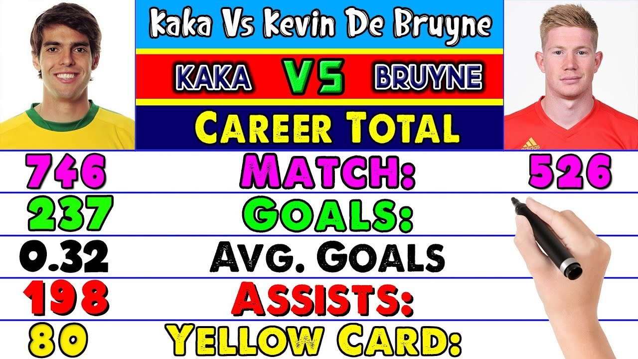Kaka Vs Kevin De Bruyne Career All Match, Goals, Assists Compared. Who is Best Kaka or De Bruyne ❓