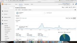 How to Use Google Analytics - A Tutorial and Case Study thumbnail