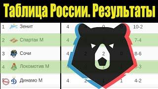 Чемпионат России по футболу РПЛ 4 тур Таблица результаты расписание