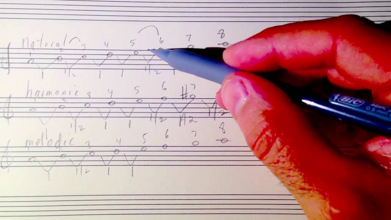 Minor Scales in Music: 3 Types