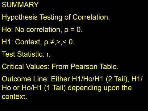 HYPOTHESIS TESTING - CORRELATION