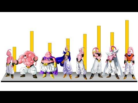 Explicación: Todas las fases de poder de Majinboo, ¿que tan poderoso es boo? - Dragon Ball Super