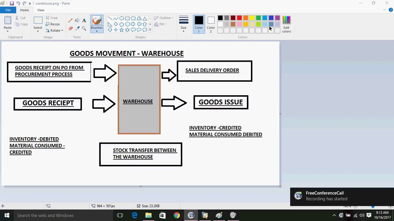 Inventory Transactions in SAP Business One