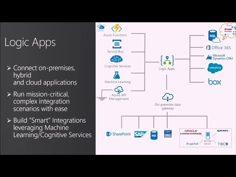 Building advanced business processes with Logic Apps - BRK3179