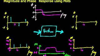Frequency Response 1.2 - Magnitude and Phase response using plots