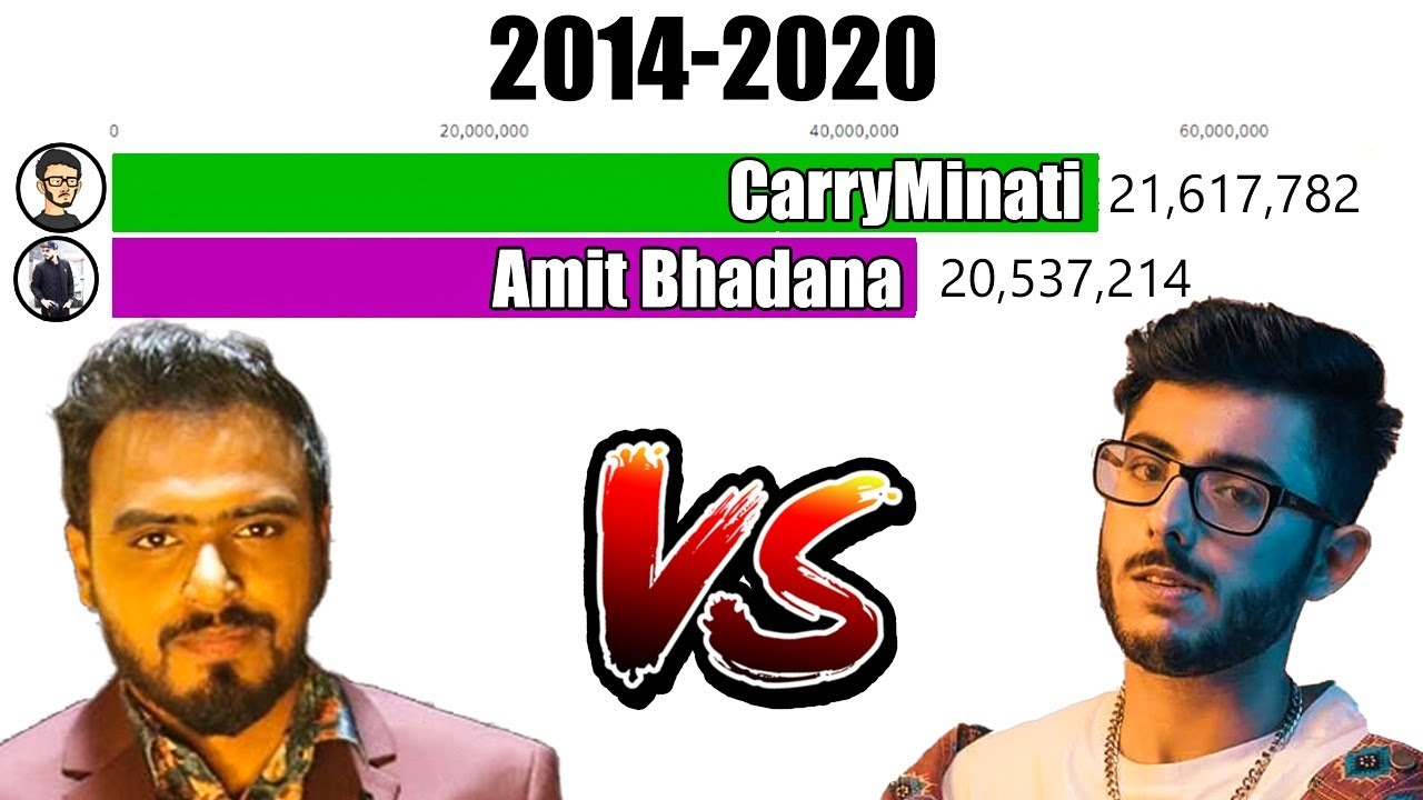 Most Subscribed Indian Youtubers CarryMinati Vs Amit Bhadana - History (2014-2020)