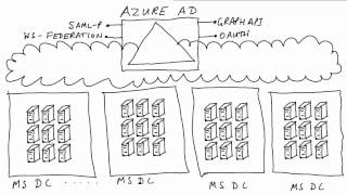 Windows Azure Active Directory in plain English