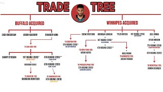 How The Winnipeg Jets Are Still Enjoying The Spoils Of The 2015 Evander Kane Deal | NHL Trade Trees
