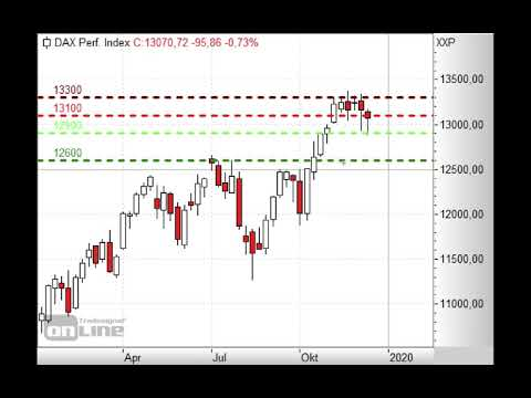 DAX mit großer Aufholjagd - ING Markets Mornings Call 11.12.2019