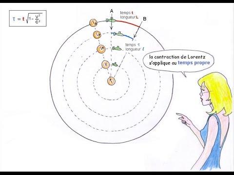JANUS 9 : Relativité Restreinte, partie 2