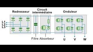variateur de vitesse électrique شرح