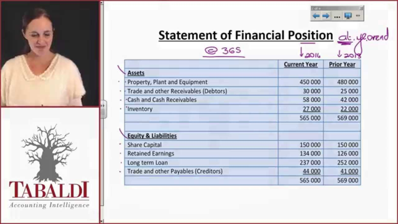 fac1502 su1 format of statement of profit or loss and other