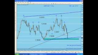 My Forex  Magic Wave. Showing How I use my Magic Wave Strategy. By G. Samdani