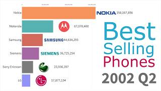 Most Popular Mobile Phone Brands 1993 - 2019