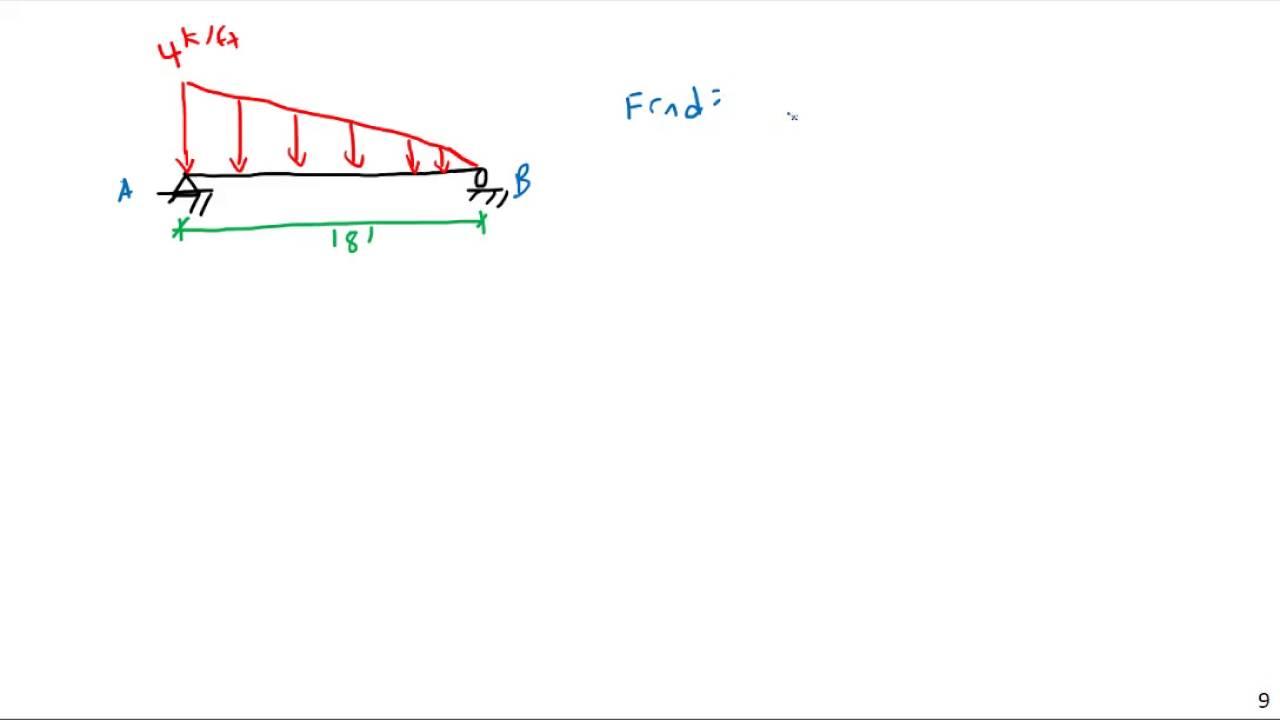Shear And Bending Moment Diagrams Via Integration Mechanics Of How To Draw Diagram Materials