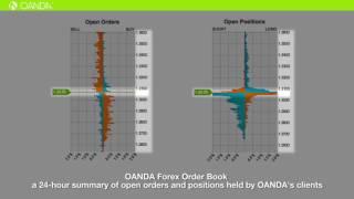 OANDA Order Book   YouTube