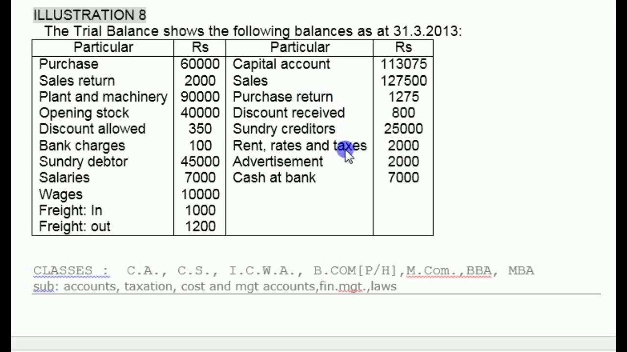 final accounts ( trading and p/l a/c and balance sheet) by cma tarun