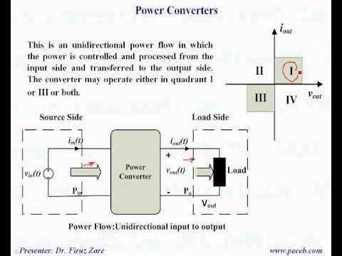 Power Electronics Education eBook www.peeeb.dk