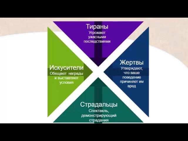 4 типа шантажистов