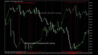 Урок форекс 8. Курсы Валют: Тренд. Коррекция. Флэт. MaxiForex.Ru