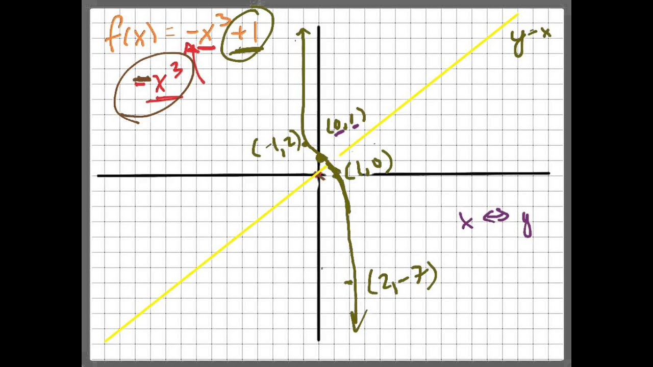 y=x的1_a2t - graph y=-x^3+1 and its inverse - YouTube