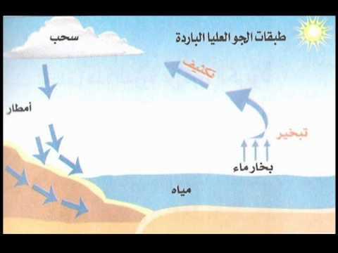 دورة الماء في الطبيعة Wmv Youtube