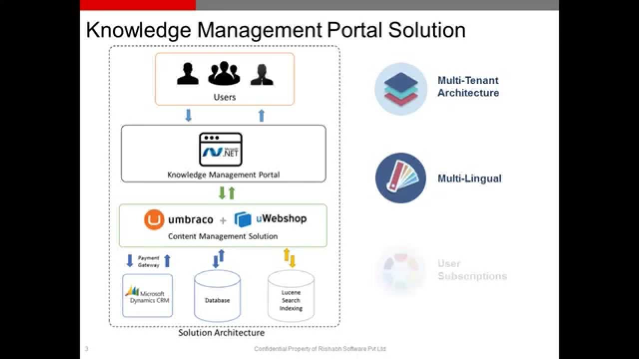 an analysis of the knowledge management system of bobco Scribd is the world's largest social reading and publishing site  performance management, builds on the knowledge gained in  management system.