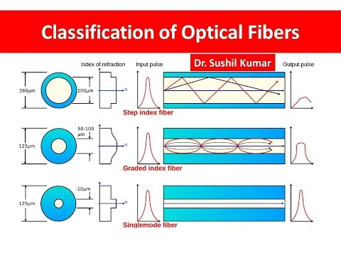 Classification of Optical Fibers, Step and Graded Index Optical Fibers