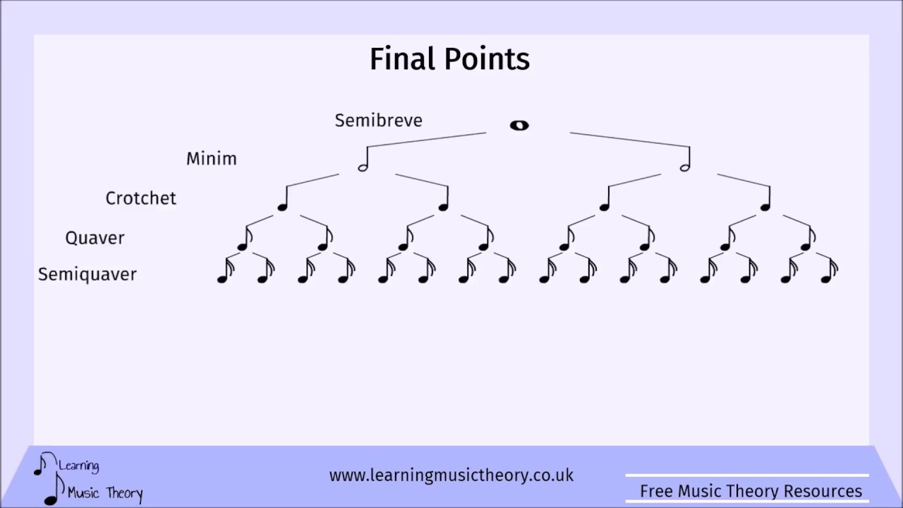 Music Note Values Parts Of Music Notes And Their Beats Learning