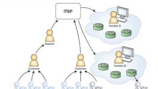 Converged voip billing system: multiple tiers
