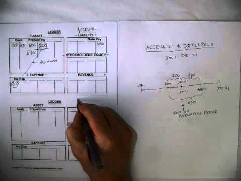 The Accounting Cycle: Accrual and Deferral -- Expense Tutorial.