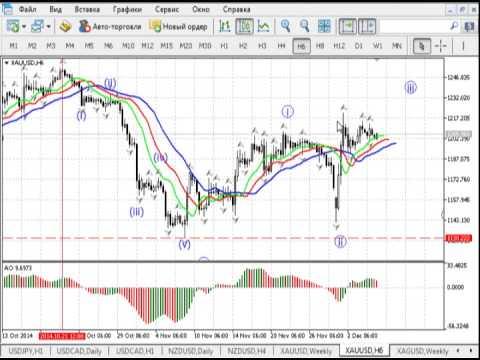 Краткосрочный волновой анализ валютных пар и золота 05.12.2014