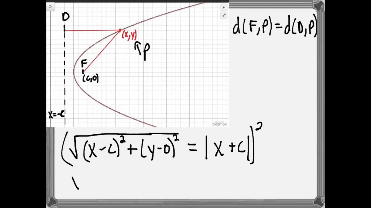 Deriving the equation of a parabola youtube deriving the equation of a parabola falaconquin