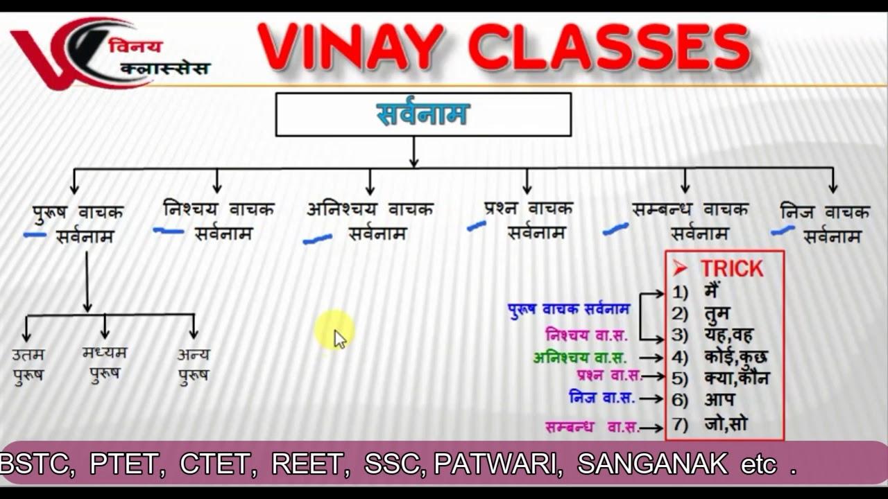 sarvanaam    hindi vyakran    vinay classes