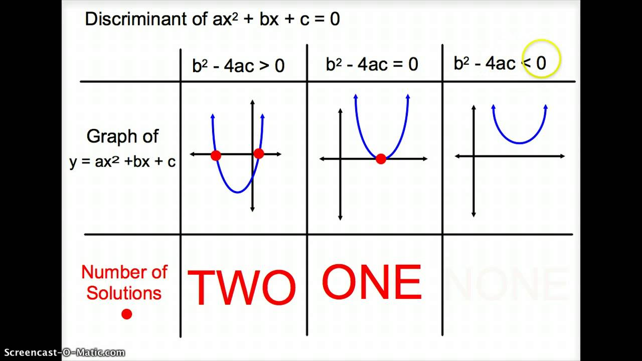 how to find the number of roots using the discriminant