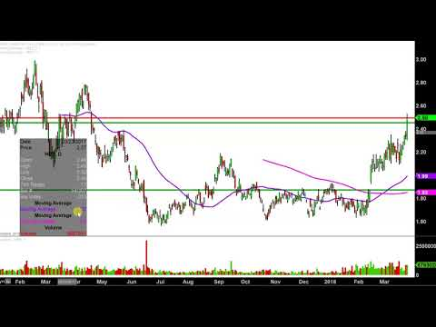 Harmony Gold Mining Company Limited - HMY Stock Chart Technical Analysis for 03-26-18