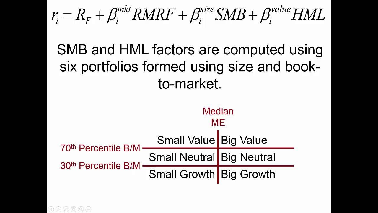 Fama-French 5-factor model: five major concerns
